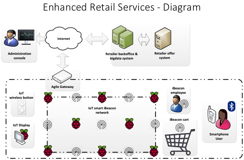 Enhanced Retail Services diagram